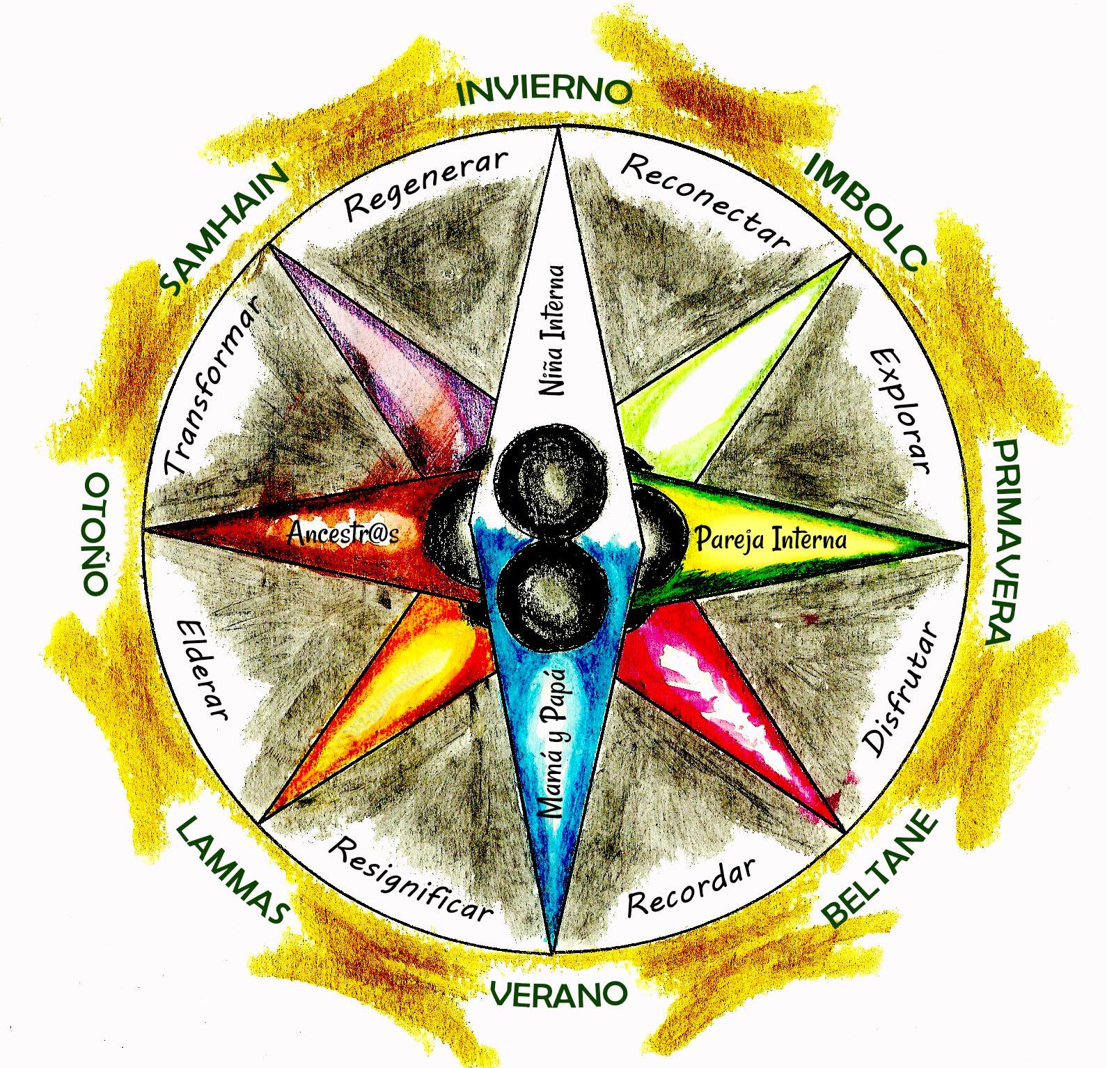 formación de facilitadoras de círculos de mujeres brujula